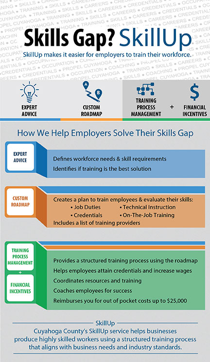 Infographic of SkillUp explaining how employers should solve their skills gap