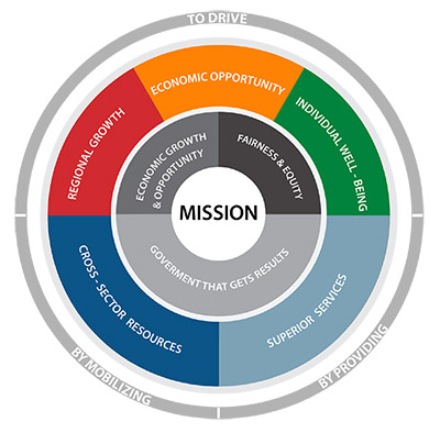 circle graphic displaying County missions
