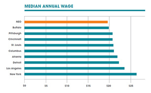 bar graph showing median annual wage
